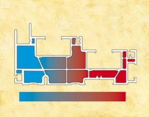 Distribution de la chaleur pour confection multichambre